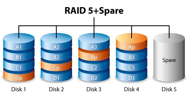 Transformer un Raid 1 en Raid 5